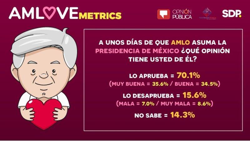 El 70% de los mexicanos aprueba desempeño de AMLO antes de asumir la Presidencia