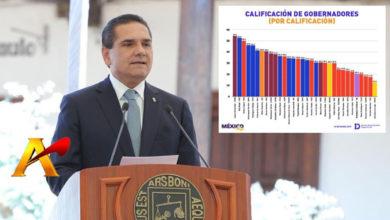 Photo of Silvano Ya Es 1er Lugar De Los Gobernadores Reprobados Según Encuesta Nacional