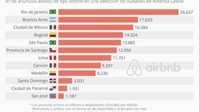 Photo of Estas son las ciudades latinoamericanas con más anuncios de alquiler tipo Airbnb