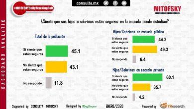 Photo of Menos de la mitad de los mexicanos piensan que sus hijos están seguros en escuelas: Consulta Mitofsky