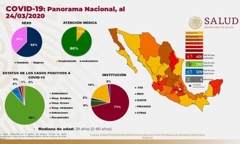 Confirman 4015 casos de Covid-19 y la primera mujer en morir por el virus en México