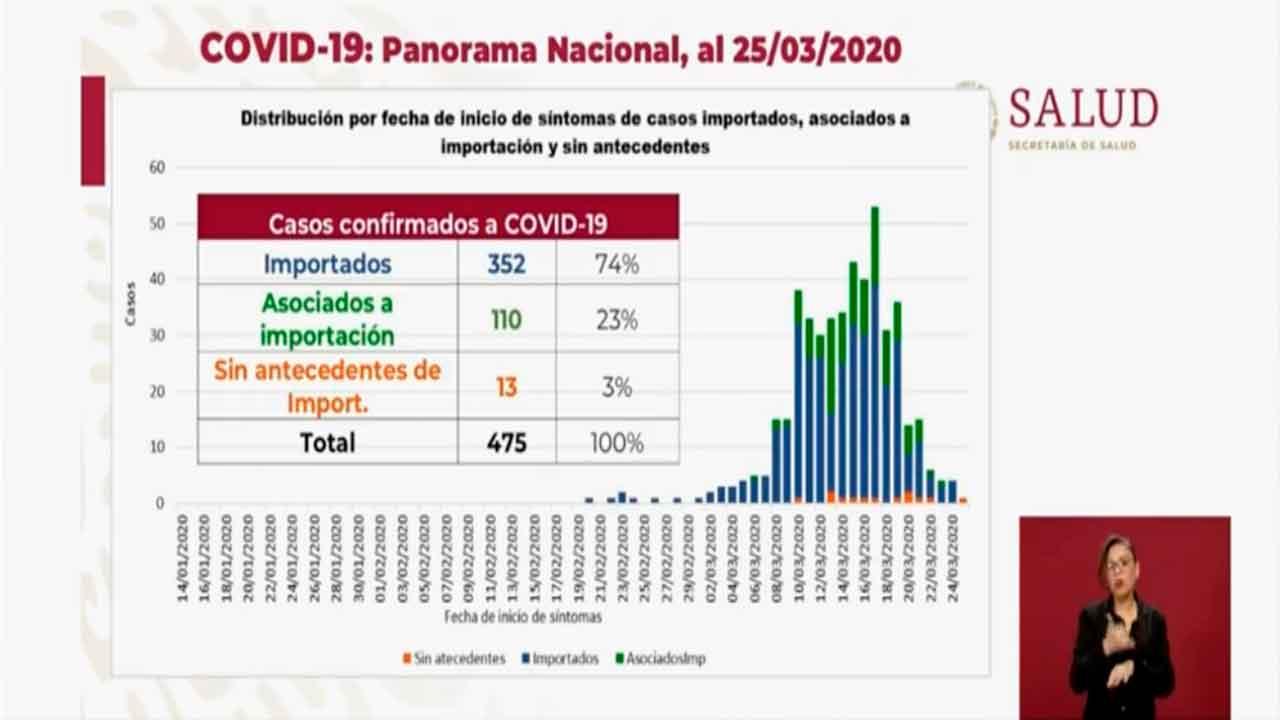 Hasta el momento van 475 contagios y 6 muertos confirmados por Covid-19 en México