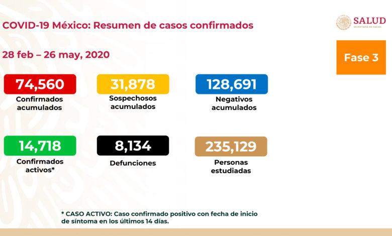 México: Suman 74,560 casos confirmados y 8,134 muertes por covid-19