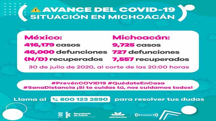 Michoacán 14 muertos por Covid-19 y 170 contagiados nuevos