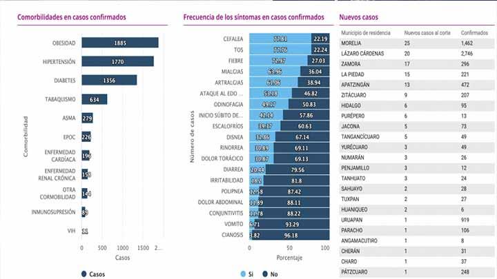 Cierra Michoacán la semana con 19 muertes por Covid-19 y 157 nuevos contagios